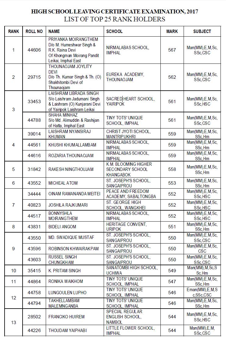 High School Leaving Certificate Examination 2017 Declared Manipur